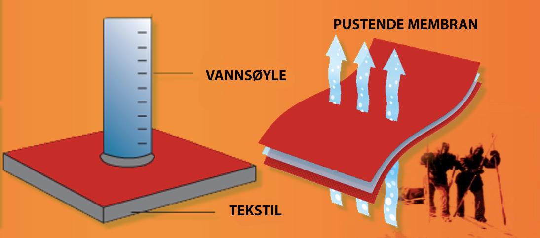 Pusteegenskapene til Gore-Tex og andre pustende materialer